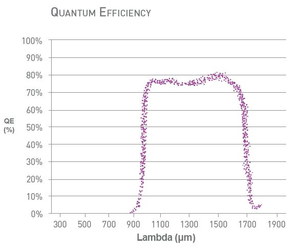 C-RED 2: QUANTUM EFFICIENCY